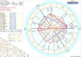 Sun Moon And Rising Chart How To Read Your Natal Chart Unfolded Natal Chart Sun Moon