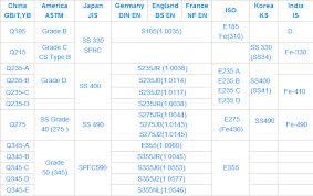 Material Standard Chart H Chart H Beam Q235 Material Jis Standard H Beam Buy H Chart H Beam 300 305 15 15mm Size H Beam Q235 Material Jis Standard H Beam Product On