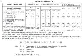 Explain The Aashto Classification System Civil Engineering