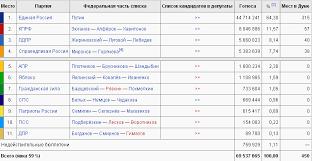 Курсовая работа Выборы в Российской Федерации динамика  hello html m7f70fba1 png