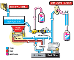 rv water heater bypass diagram rv water heater bypass systems rv water heater bypass diagram rv water heater bypass systems diagrams