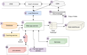 Web Applications Architectures Web Architecture 101 Storyblocks Product Engineering