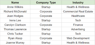 Add these people into this spreadsheet I created for you along with their  company type and industry (ignore the email column for now, we'll get to  that ...