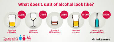 Australian Standard Drinks Chart What Is An Alcohol Unit Drinkaware