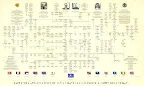 Descendancy Chart Template Free Jasonkellyphoto Co