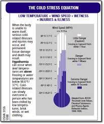 Osha Chart Windchill Chart And Osha Advice On Cold Weather Work