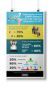 Graphic Design Occupational Outlook Employment Trends Infographic Design Infographic Design