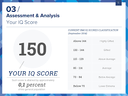 Bmi Certified Iq Test Take The Most Accurate Online Iq Test
