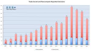 California Leave Laws Chart California Trade Secrets Litigation Supplants Noncompete