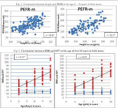 Figure 1 From Correlation Of Nutritional Status And Peak