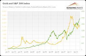 Gold S P 500 Link Explained Sunshine Profits
