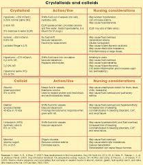 Expert Iv Fluid Comparison Chart Iv Fluid Comparison Chart