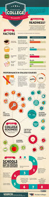best images about college planning infographics are you ready for college test your readiness here infographic collegeprep