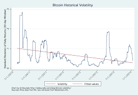 Bitcoin Volatility Chart Bitcoin Volatility Is Down Over The Last Three Years Heres