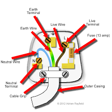 uk plug wiring diagram uk image wiring diagram electric plug wiring diagram images on uk plug wiring diagram