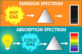 Emission Spectrum Emission Spectrum Vs Absorption Spectrum Know The Difference