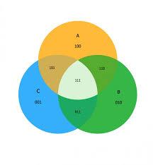 3 Circle Venn Diagram Generator Elegant Of 4 Way Venn Diagram Generator Software Xugor Wiringdraw Co