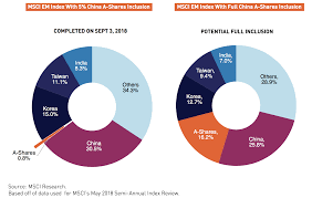 Msci China A Share Phase 2 Inclusion And Mainland Market