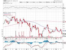Short Term Down Trend Sell Signal For Stock Symbol Tsro As