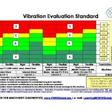 Vibration Limits As Per Iso 10816 Standards Od4p8ozjyrnp