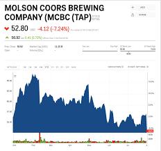 Bud Light Stock Market Symbol Tap Stock Molson Coors Brewing Company Mcbc Stock Price