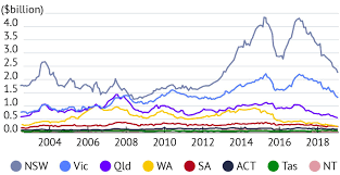 The Chart That Helps Explain Sydney Melbourne Property