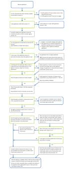 flowchart dealing an access application