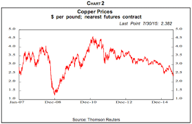 Commodity Prices Weakness Persists The Market Oracle