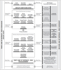 Lloyds Banking Group Organisational Structure Chart As Filed With The Securities And Exchange Commission On 8
