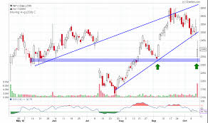 Nseguide Technical Chart Technical View Infosys Technologies Nseguide Com