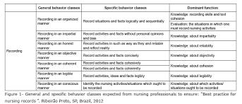 Professional Help With Your Nursing CPD Portfolio   Nursing Capstone Examples dental application personal statement