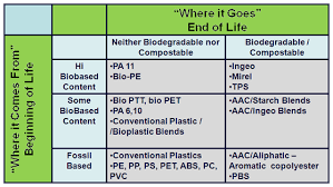 Compostable Plastics 101