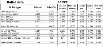 Cartridge Length Chart 6 5mm 6 8mm Pcc Pics Video Clips Charts Load Data