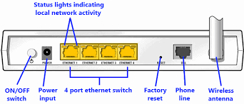 vanilla how to setup a tp link w8960n wireless router for adsl also you need to conect your router to it s power supply and it s power supply to a two prong socket