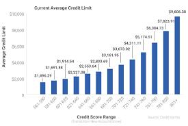 Credit Scores And Credit Limits Credit Karma