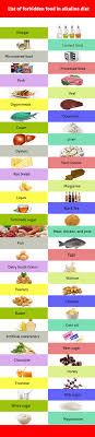 Best Alkaline Food Chart Perfect Alkaline Foods List Chart And Diet Plan To Make
