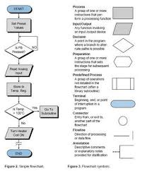 Symbols Used In Process Flow Chart Flowchart Symbols And Their Meanings Aneka Listrik