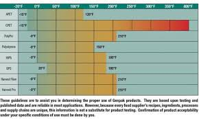 Food Packaging And Temperature Limits