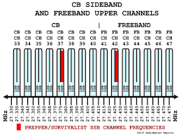 Superstar 3900 Frequency Chart Survivalist Ssb Cb Freeband Channel Frequency List