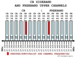 Survivalist Ssb Cb Freeband Channel Frequency List