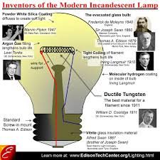 Image result for incandescent bulb