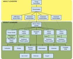 Troop Structure Organization Troop 36 Boy Scouts
