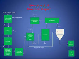 Ghee Processing Flow Chart Cooking Oil And Ghee Processing