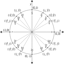 Unit Circle Labeled With Special Angles And Values Clipart Etc