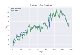 Rnn Stock Chart Predicting Stock Price With Lstm Towards Data Science