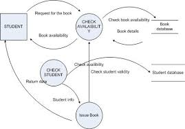 online examination system data flow diagram   panduanlinux    data flow diagram of online examination system