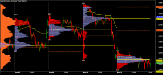 Volume Profile Trading System Day Trading Based On Buying