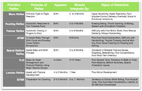 Infant Reflex Integration Chart Chart Of Primitive Reflexes And Associated Developmental