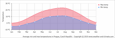 Climate And Average Monthly Weather In Prague Central