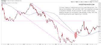 2019 Stock Market Chart 5 Shocking Charts From 1987 No Similar Market Crash In 2019